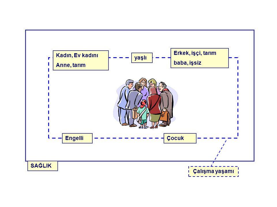 Kadın, Ev kadını Anne, tarım yaşlı Erkek, işçi, tarım baba, işsiz ÇocukEngelli SAĞLIK Çalışma yaşamı