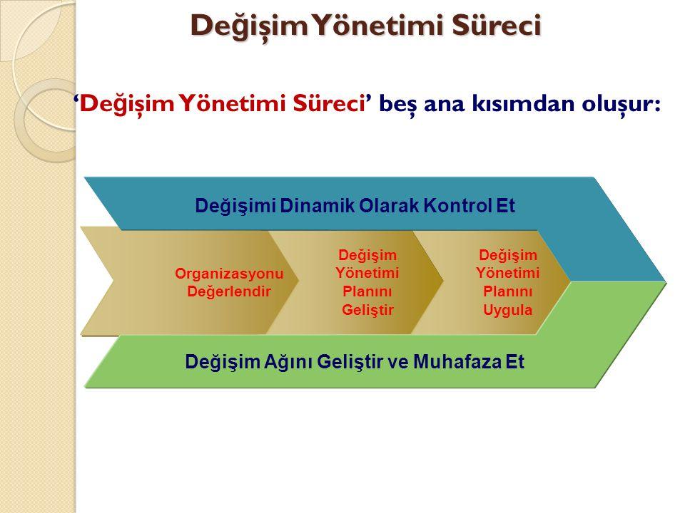 De ğ işim Yönetimi Süreci 'De ğ işim Yönetimi Süreci' beş ana kısımdan oluşur: Organizasyonu Değerlendir Değişim Yönetimi Planını Geliştir Değişim Yönetimi Planını Uygula Değişimi Dinamik Olarak Kontrol Et Değişim Ağını Geliştir ve Muhafaza Et