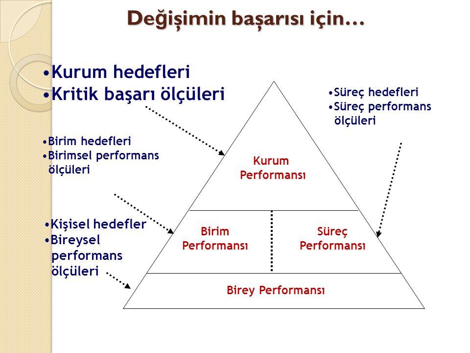 De ğ işimin başarısı için… Kurum Performansı Süreç Performansı Birim Performansı Birey Performansı Kurum hedefleri Kritik başarı ölçüleri Birim hedefleri Birimsel performans ölçüleri Süreç hedefleri Süreç performans ölçüleri Kişisel hedefler Bireysel performans ölçüleri