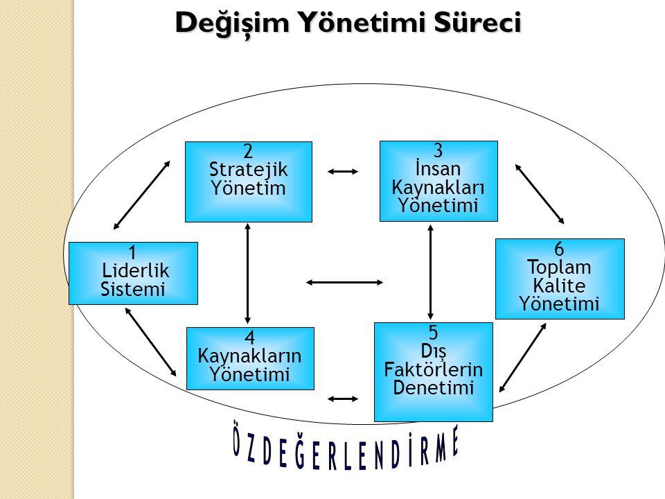 4 Kaynakların Yönetimi 3 İnsan Kaynakları Yönetimi 1 Liderlik Sistemi 2 Stratejik Yönetim 5 Dış Faktörlerin Denetimi 6 Toplam Kalite Yönetimi De ğ işim Yönetimi Süreci