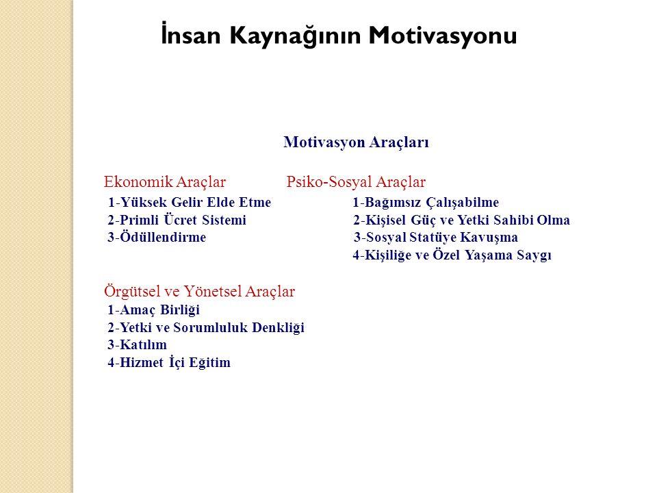 İ nsan Kayna ğ ının Motivasyonu Motivasyon Araçları Ekonomik Araçlar Psiko-Sosyal Araçlar 1-Yüksek Gelir Elde Etme 1-Bağımsız Çalışabilme 2-Primli Ücret Sistemi 2-Kişisel Güç ve Yetki Sahibi Olma 3-Ödüllendirme 3-Sosyal Statüye Kavuşma 4-Kişiliğe ve Özel Yaşama Saygı Örgütsel ve Yönetsel Araçlar 1-Amaç Birliği 2-Yetki ve Sorumluluk Denkliği 3-Katılım 4-Hizmet İçi Eğitim