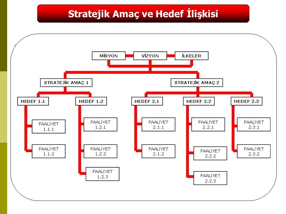 28 Stratejik Amaç ve Hedef İlişkisi