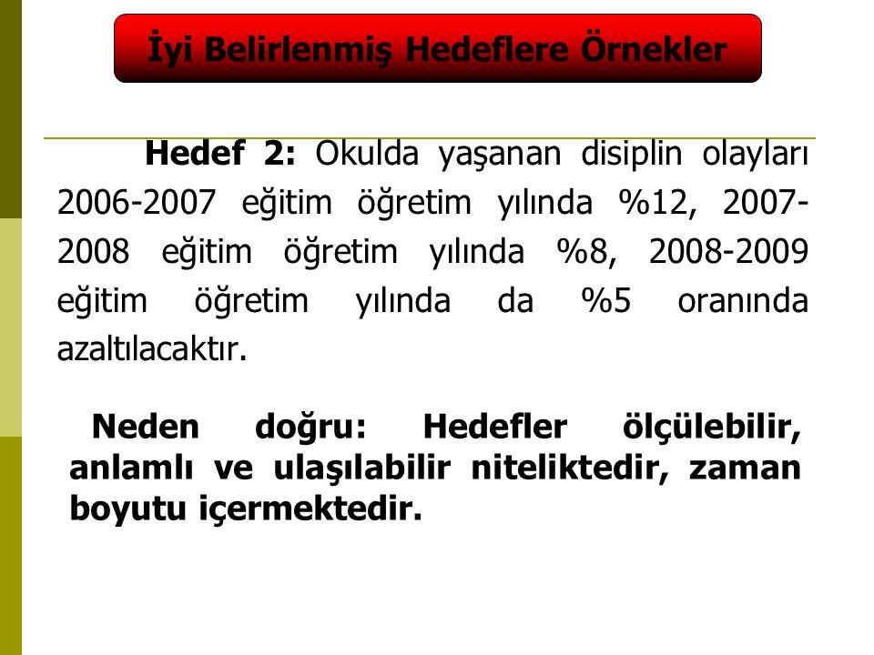 49 Hedef 2: Okulda yaşanan disiplin olayları 2006-2007 eğitim öğretim yılında %12, 2007- 2008 eğitim öğretim yılında %8, 2008-2009 eğitim öğretim yılında da %5 oranında azaltılacaktır.