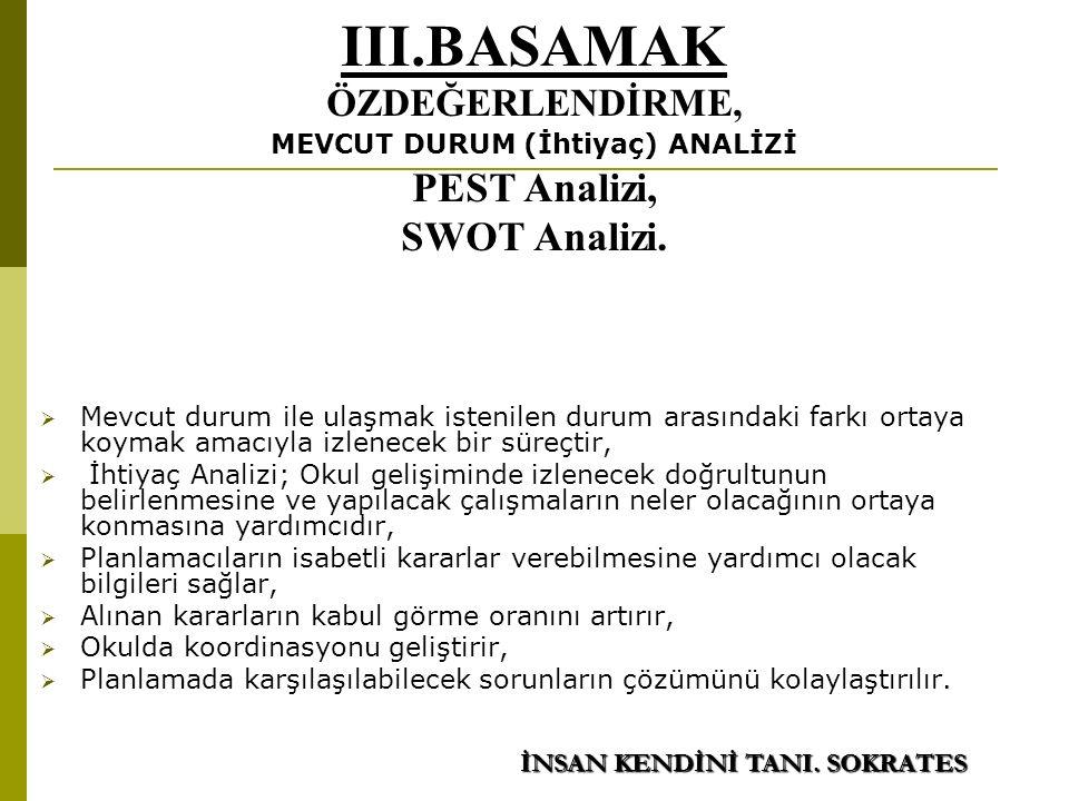 III.BASAMAK ÖZDEĞERLENDİRME, MEVCUT DURUM (İhtiyaç) ANALİZİ PEST Analizi, SWOT Analizi.
