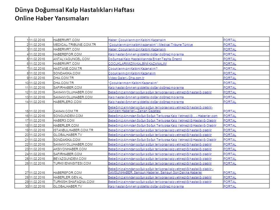 Dünya Doğumsal Kalp Hastalıkları Haftası Online Haber Yansımaları 111.02.2016HABERMRT.COMHaber: Çocuklarımızın Kalbini KazanalımPORTAL 211.02.2016MEDICAL-TRIBUNE.COM.TR Çocuklarımızın kalbini kazanalım | Medical Tribune TürkiyePORTAL 311.02.2016HABERMRT.COMHaber: Çocuklarımızın Kalbini KazanalımPORTAL 411.02.2016HABEREFOR.COMKalp hastalığının en şiddetlisi doğar doğmaz morarmaPORTAL 511.02.2016ANTALYAGUNCEL.COMDoğumsal Kalp Hastalıklarında Erken Teşhis ÖnemliPORTAL 611.02.2016HABERMRT.COMÇOCUKLARIMIZIN KALBİNİ KAZANALIMPORTAL 711.02.2016HASTANE.COM.TRÇocuklarımızın Kalbini Kazanalım?PORTAL 811.02.2016SONDAKIKA.COMÇocuklarımızın Kalbini KazanalımPORTAL 911.02.2016DHA.COM.TRVideo Galeri - Dha.com.trPORTAL 1011.02.2016DHA.COM.TR Çocuklarımızın Kalbini Kazanalım PORTAL 1111.02.2016SAFIRHABER.COMKalp hastalığının en şiddetlisi doğar doğmaz morarmaPORTAL 1211.02.2016SAMANYOLUHABER.COMBebeğiniz alnından soğuk soğuk terliyorsa kalp yetmezliği hastalığı olabilirPORTAL 1311.02.2016SAMANYOLUHABER.COMKalp hastalığının en şiddetlisi doğar doğmaz morarmaPORTAL 1411.02.2016HABERLERO.COMKalp hastalığının en şiddetlisi doğar doğmaz morarmaPORTAL 1511.02.2016ZAMAN.COM.TR Bebeğiniz alnından soğuk soğuk terliyorsa kalp yetmezliği hastalığı olabilir- Gündem Haberleri – Zaman GazetesiPORTAL 1611.02.2016SONGUNDEM.COMBebeğiniz Alnından Soğuk Soğuk Terliyorsa Kalp Yetmezliği...
