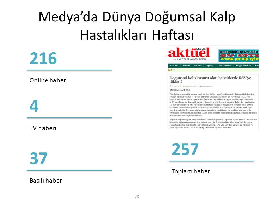 Medya'da Dünya Doğumsal Kalp Hastalıkları Haftası 23 Online haber 216 TV haberi 4 Basılı haber 37 Toplam haber 257