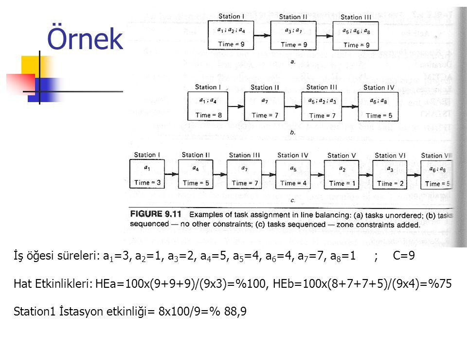 Örnek İş öğesi süreleri: a 1 =3, a 2 =1, a 3 =2, a 4 =5, a 5 =4, a 6 =4, a 7 =7, a 8 =1 ; C=9 Hat Etkinlikleri: HEa=100x(9+9+9)/(9x3)=%100, HEb=100x(8