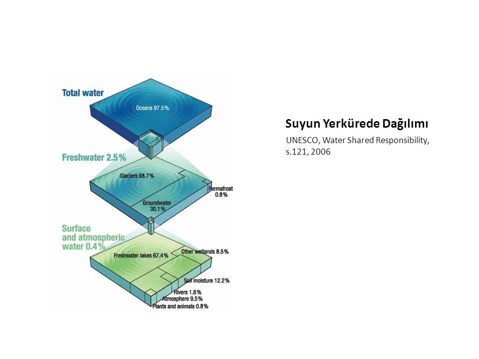 Suyun Yerkürede Dağılımı UNESCO, Water Shared Responsibility, s.121, 2006