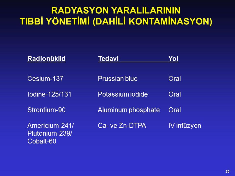 RadionüklidTedaviYol Cesium-137Prussian blueOral Iodine-125/131Potassium iodideOral Strontium-90Aluminum phosphateOral Americium-241/Ca- ve Zn-DTPAIV infüzyon Plutonium-239/ Cobalt-60 RADYASYON YARALILARININ TIBBİ YÖNETİMİ (DAHİLİ KONTAMİNASYON) 25