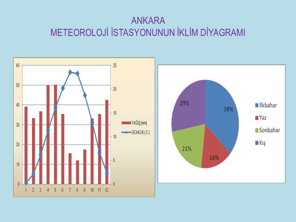 1.c.Güneydoğu Anadolu Karasal İklimi: Yazları çok sıcak, kışları ise nadiren soğuk geçer.