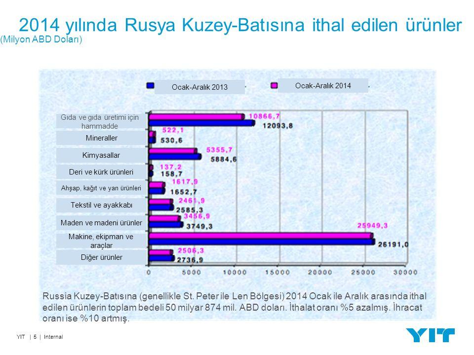 2014 yılında Rusya Kuzey-Batısına ithal edilen ürünler (Milyon ABD Doları) YIT | 5 | Internal Tekstil ve ayakkabıMaden ve madeni ürünler Makine, ekipman ve araçlar Diğer ürünler Ahşap, kağıt ve yan ürünleri Deri ve kürk ürünleriKimyasallarMineraller Gıda ve gıda üretimi için hammadde Russia Kuzey-Batısına (genellikle St.
