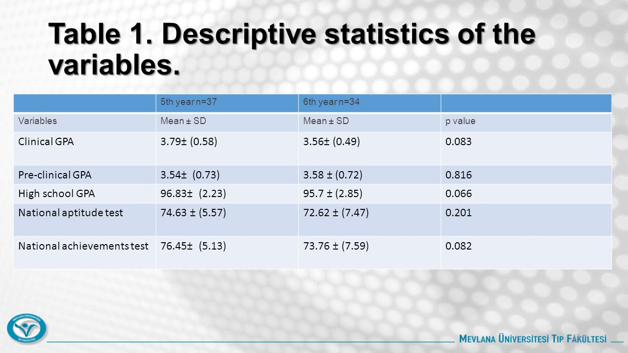 Table 1. Descriptive statistics of the variables. 5th year n=376th year n=34 VariablesMean ± SD p value Clinical GPA3.79± (0.58)3.56± (0.49)0.083 Pre-