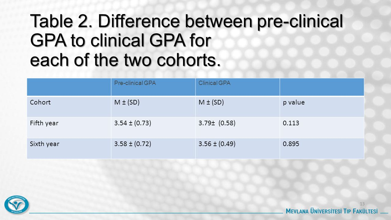 Table 2. Difference between pre-clinical GPA to clinical GPA for each of the two cohorts. Pre-clinical GPAClinical GPA CohortM ± (SD) p value Fifth ye