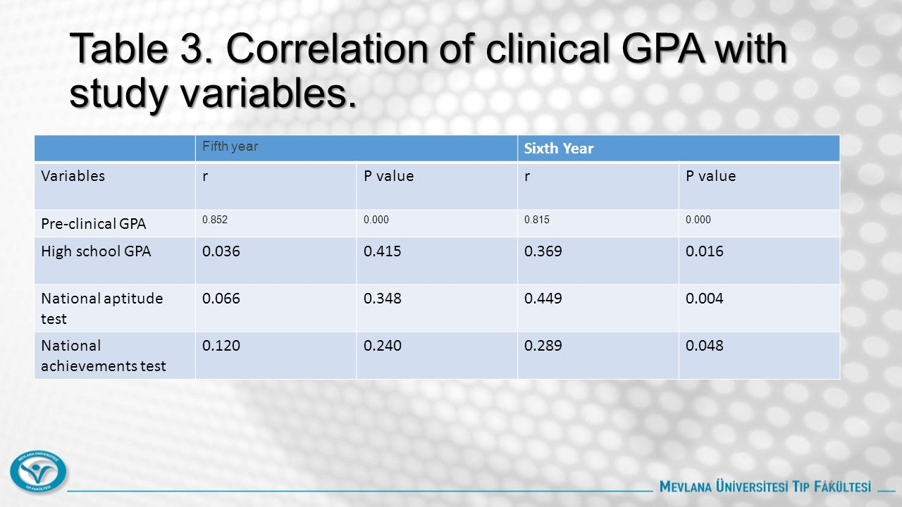 Table 3. Correlation of clinical GPA with study variables. Fifth year Sixth Year VariablesrP valuer Pre-clinical GPA 0.8520.0000.8150.000 High school