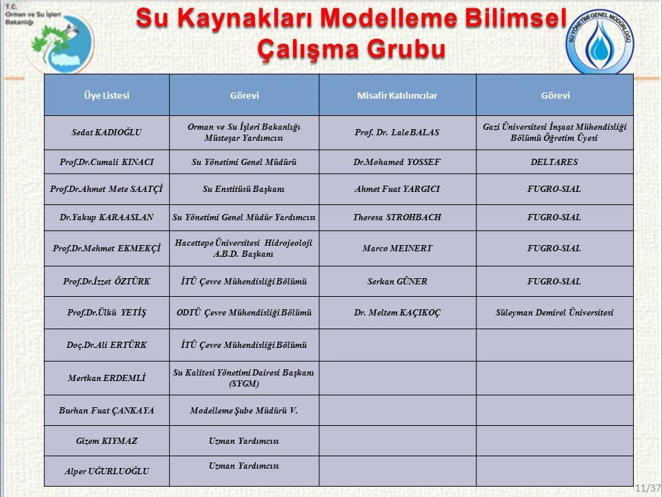 Üye Listesi GöreviMisafir Katılımcılar Görevi Sedat KADIOĞLU Orman ve Su İşleri Bakanlığı Müsteşar Yardımcısı Prof.