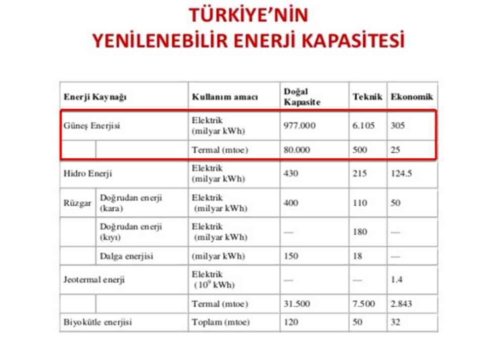 GÜNEŞ ENERJİSİ POTANSİYEL ATLASI (GEPA) Türkiye'de en fazla güneş alan bölgesi Güneydoğu Anadolu Bölgesidir, bu bölgemizi de Akdeniz Bölgemiz takip eder.