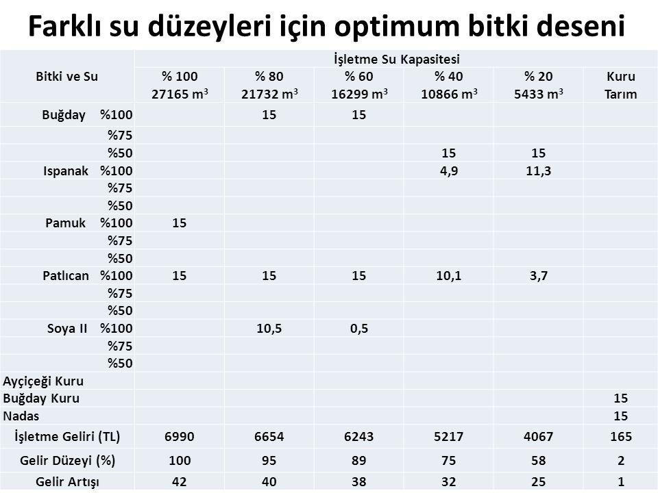 Farklı su düzeyleri için optimum bitki deseni Bitki ve Su İşletme Su Kapasitesi % 100 27165 m 3 % 80 21732 m 3 % 60 16299 m 3 % 40 10866 m 3 % 20 5433