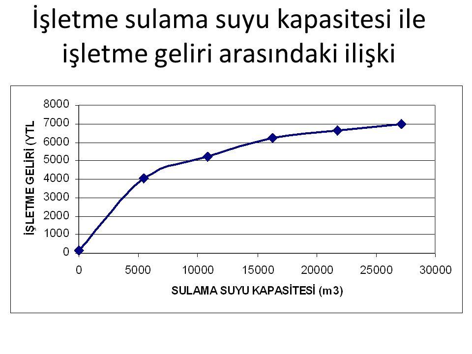 İşletme sulama suyu kapasitesi ile işletme geliri arasındaki ilişki