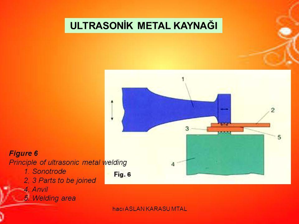 Figure 6 Principle of ultrasonic metal welding 1. Sonotrode 2, 3 Parts to be joined 4. Anvil 5. Welding area ULTRASONİK METAL KAYNAĞI hacı ASLAN KARAS