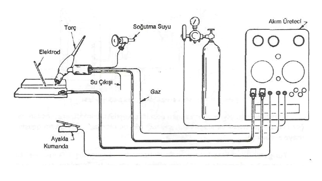 Torç kabzası genelde kaynak akımını ve koruma gazını açıp kapatan bir tetiğe sahiptir.