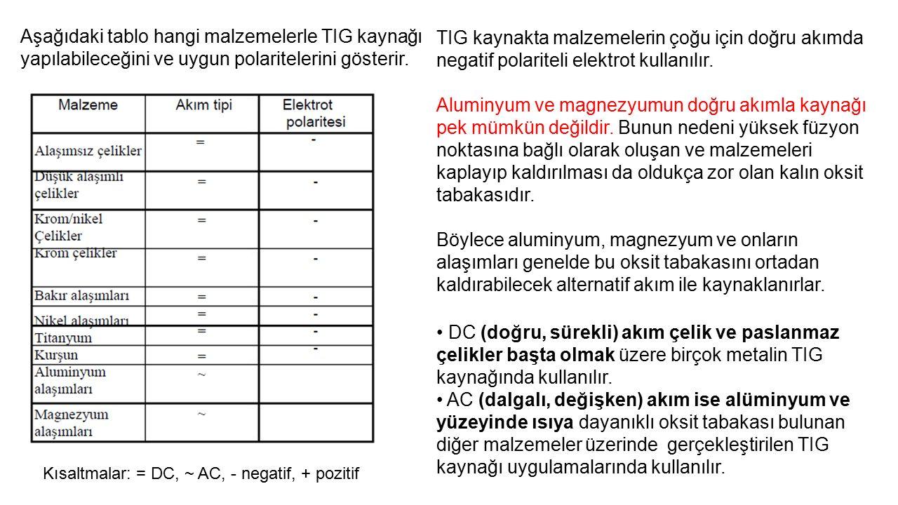 Aşağıdaki tablo hangi malzemelerle TIG kaynağı yapılabileceğini ve uygun polaritelerini gösterir.