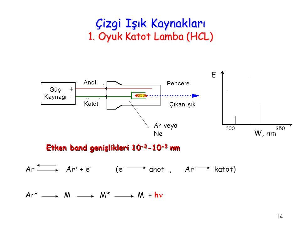 Çizgi Işık Kaynakları 1. Oyuk Katot Lamba (HCL) Ar veya Ne Ar Ar + + e - (e - anot, Ar + katot) Ar + M M* M + h Etken band genişlikleri 10 -2 -10 -3 n