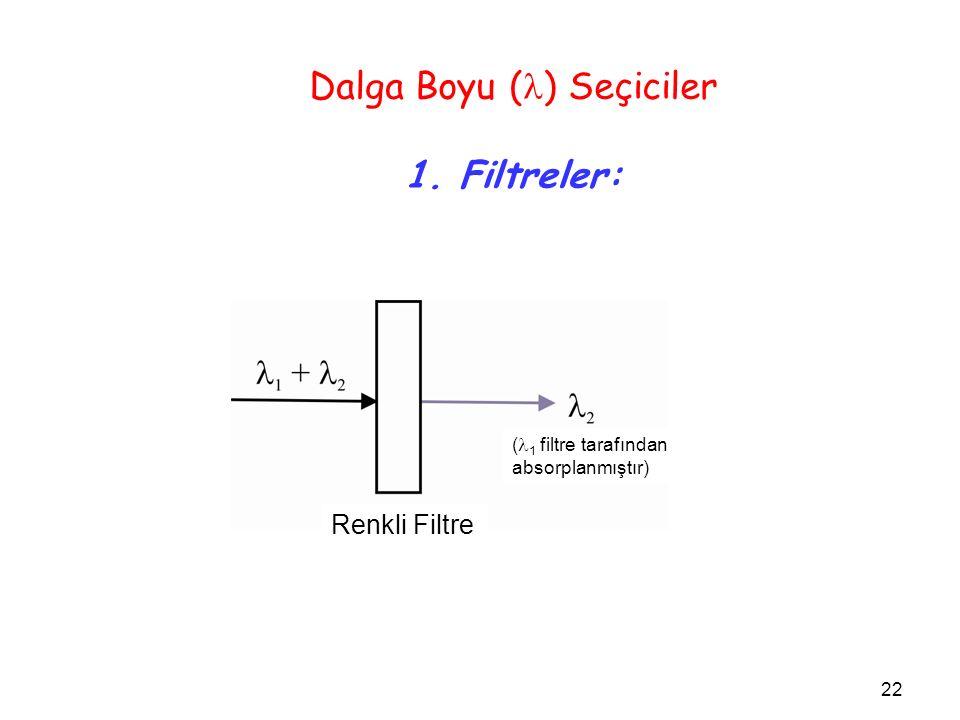 Dalga Boyu ( ) Seçiciler 1. Filtreler: 22 Renkli Filtre ( 1 filtre tarafından absorplanmıştır)