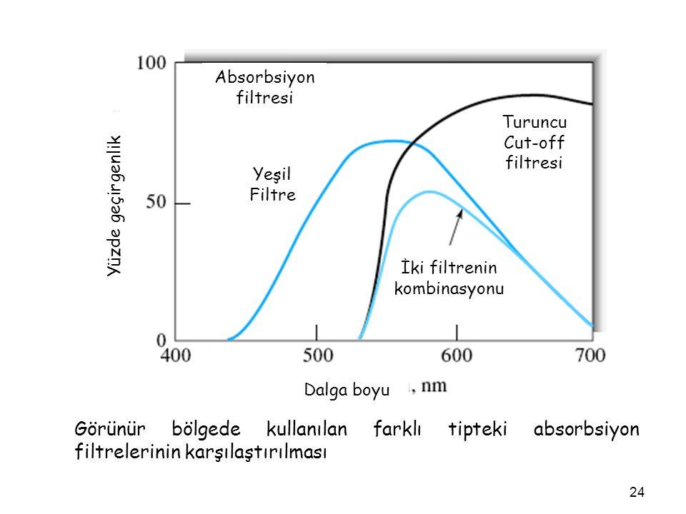 Görünür bölgede kullanılan farklı tipteki absorbsiyon filtrelerinin karşılaştırılması Dalga boyu Absorbsiyon filtresi Yeşil Filtre Turuncu Cut-off fil