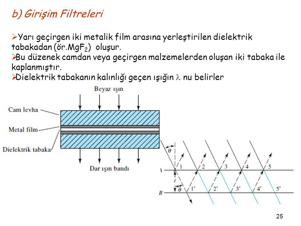 b) Girişim Filtreleri  Yarı geçirgen iki metalik film arasına yerleştirilen dielektrik tabakadan (ör.MgF 2 ) oluşur.  Bu düzenek camdan veya geçirge