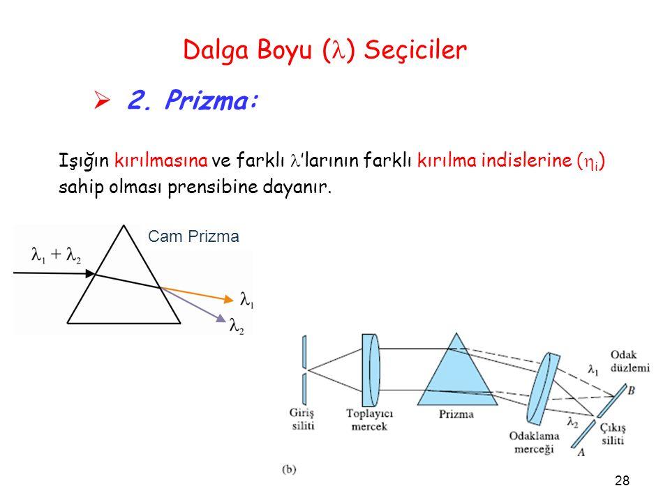 Dalga Boyu ( ) Seçiciler  2. Prizma: Işığın kırılmasına ve farklı 'larının farklı kırılma indislerine (  i ) sahip olması prensibine dayanır. 28 Cam