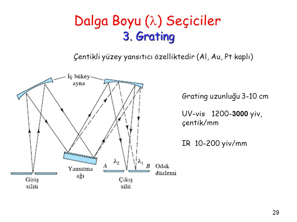 3. Grating Dalga Boyu ( ) Seçiciler 3. Grating Çentikli yüzey yansıtıcı özelliktedir (Al, Au, Pt kaplı) Grating uzunluğu 3-10 cm UV-vis 1200- 3000 yiv