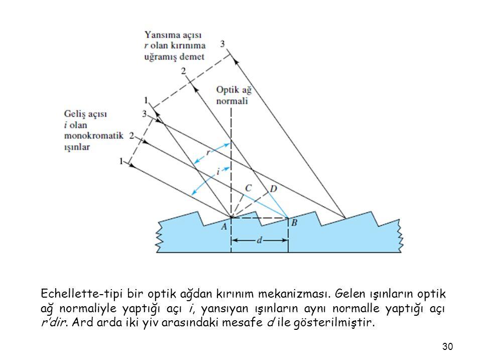 Echellette-tipi bir optik ağdan kırınım mekanizması. Gelen ışınların optik ağ normaliyle yaptığı açı i, yansıyan ışınların aynı normalle yaptığı açı r
