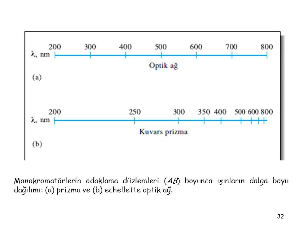 32 Monokromatörlerin odaklama düzlemleri (AB) boyunca ışınların dalga boyu dağılımı: (a) prizma ve (b) echellette optik ağ.