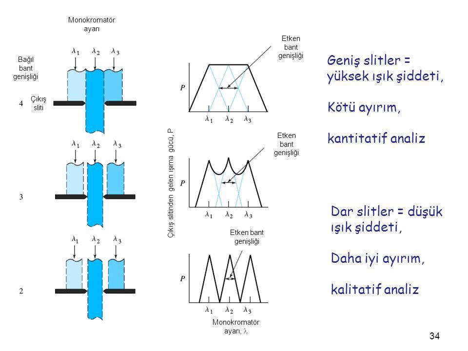 Geniş slitler = yüksek ışık şiddeti, Kötü ayırım, kantitatif analiz Dar slitler = düşük ışık şiddeti, Daha iyi ayırım, kalitatif analiz 34 Bağıl bant