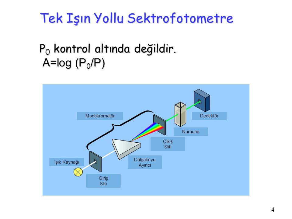 Tek Işın Yollu Sektrofotometre P 0 kontrol altında değildir. A=log (P 0 /P) 4 Monokromatör Işık Kaynağı Giriş Sliti Dalgaboyu Ayırıcı Çıkış Sliti Numu