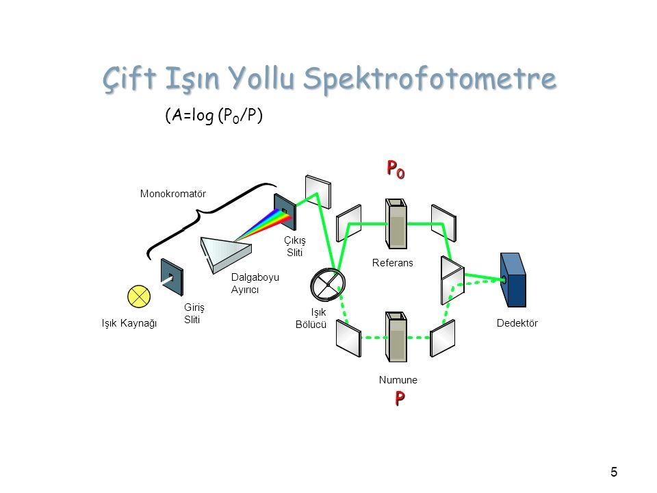 Çift Işın Yollu Spektrofotometre (A=log (P 0 /P) 5 P0P0P0P0 P Monokromatör Işık Kaynağı Giriş Sliti Dalgaboyu Ayırıcı Çıkış Sliti Numune Dedektör Refe