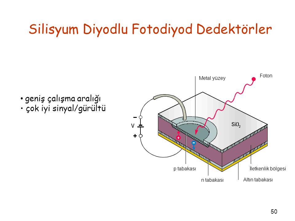 Silisyum Diyodlu Fotodiyod Dedektörler geniş çalışma aralığı çok iyi sinyal/gürültü 50 Metal yüzey Foton p tabakası n tabakası Altın tabakası İletkenl