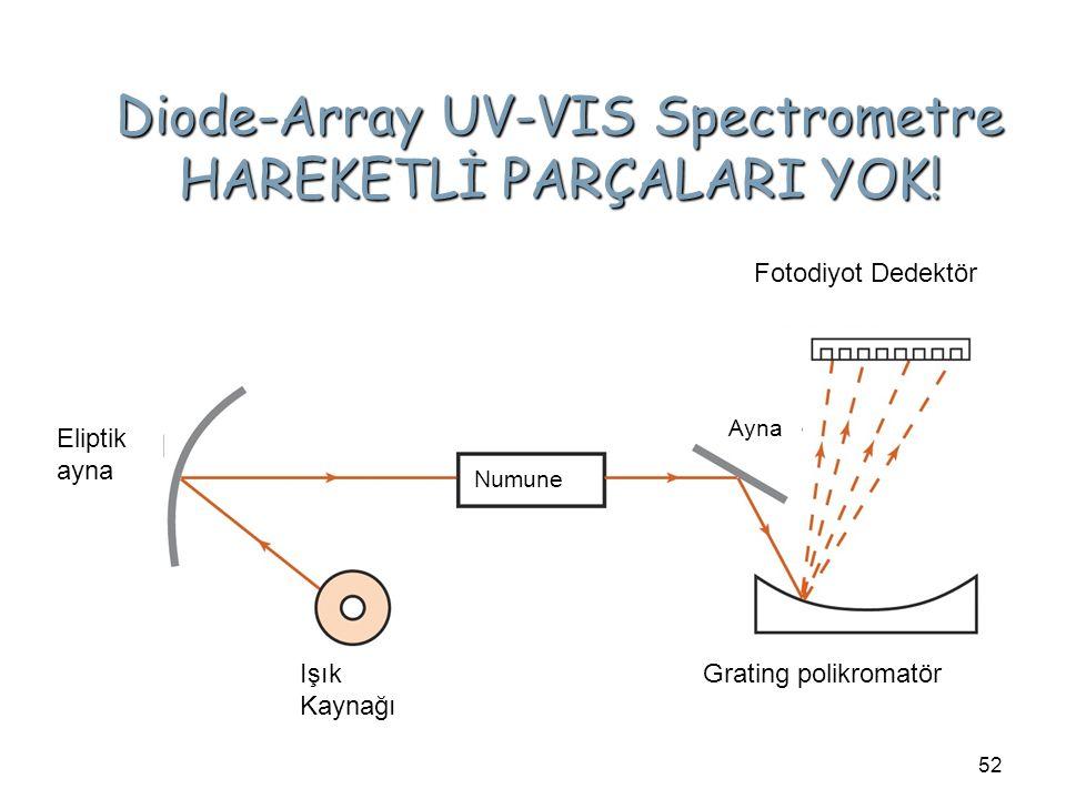 Diode-Array UV-VIS Spectrometre HAREKETLİ PARÇALARI YOK! 52 Numune Eliptik ayna Işık Kaynağı Ayna Fotodiyot Dedektör Grating polikromatör