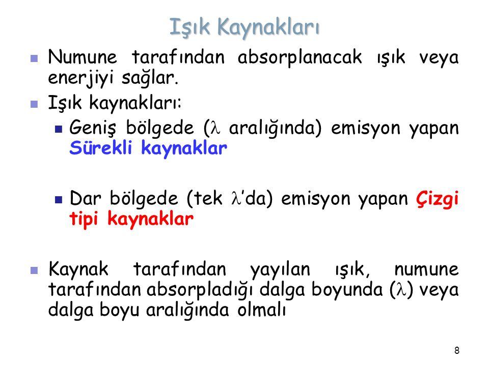 3.Grating Dalga Boyu ( ) Seçiciler 3.