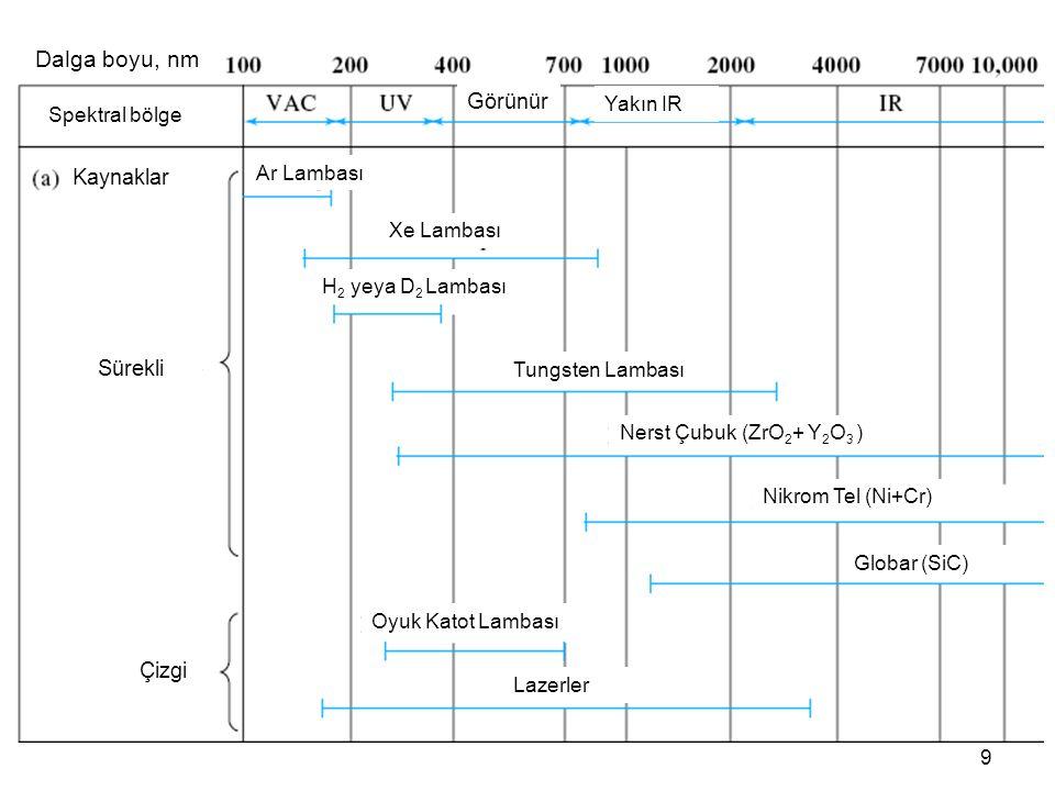 9 Dalga boyu, nm Görünür Kaynaklar Sürekli Çizgi Ar Lambası Xe Lambası H 2 yeya D 2 Lambası Tungsten Lambası Nerst Çubuk (ZrO 2 + Y 2 O 3 ) Nikrom Tel