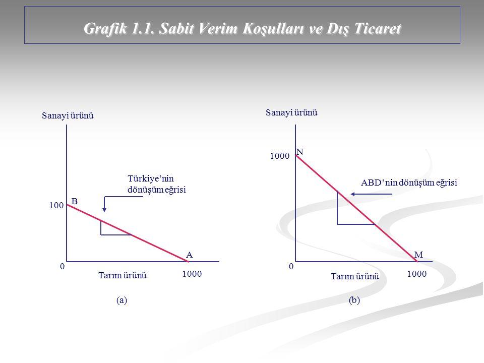 Grafik 1.1. Sabit Verim Koşulları ve Dış Ticaret Sanayi ürünü Tarım ürünü Sanayi ürünü Tarım ürünü 1000 100 1000 00 Türkiye'nin dönüşüm eğrisi ABD'nin