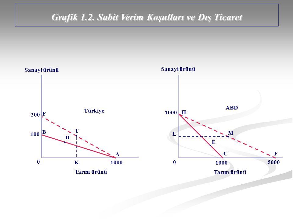 Grafik 1.2. Sabit Verim Koşulları ve Dış Ticaret Sanayi ürünü Tarım ürünü Sanayi ürünü Tarım ürünü 1000 100 1000 0 0 Türkiye ABD A B M H 5000 F L E C