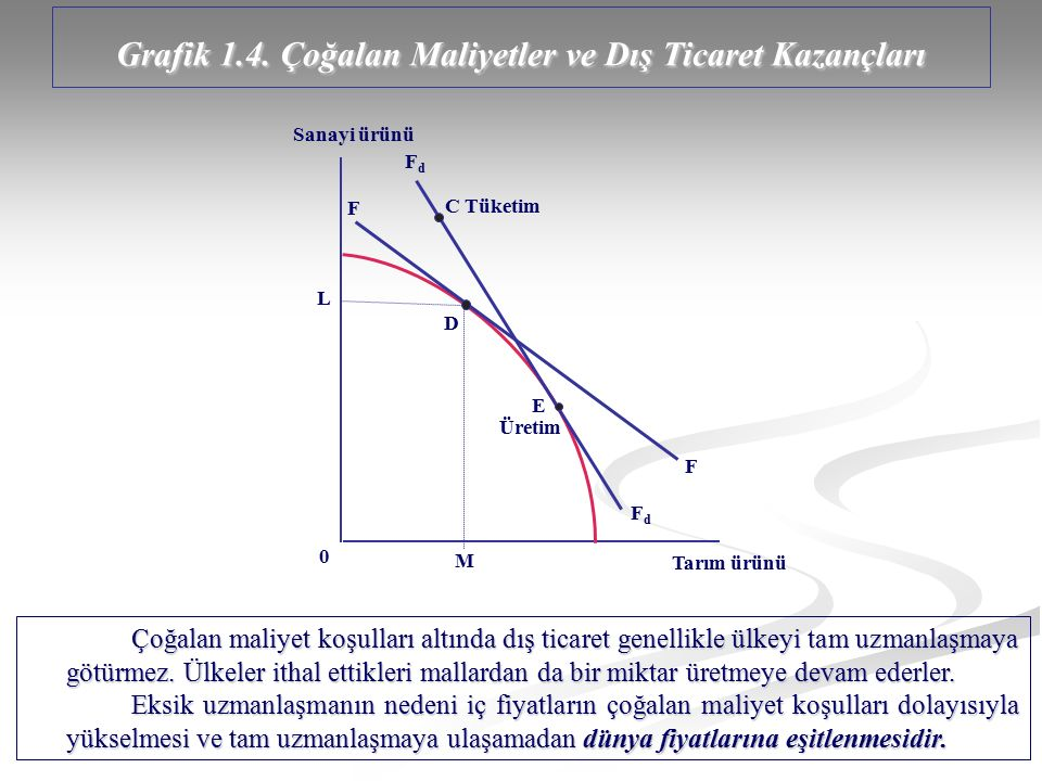 Grafik 1.4. Çoğalan Maliyetler ve Dış Ticaret Kazançları Sanayi ürünü Tarım ürünü 0 L M D E FdFd FdFd F F C Tüketim Üretim Çoğalan maliyet koşulları a