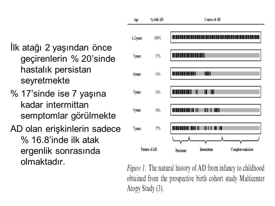 Akut cilt lezyonları: Kaşıntılı,eritomatöz papüller (ciddi eksudasyon) seklindedir.