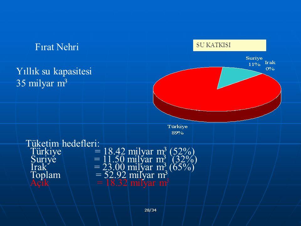 28/34 SU KATKISI Tüketim hedefleri: Türkiye = 18.42 milyar m 3 (52%) Suriye = 11.50 milyar m 3 (32%) Irak = 23.00 milyar m 3 (65%) Toplam = 52.92 milyar m 3 Açık = 18.32 milyar m 3 Fırat Nehri Yıllık su kapasitesi 35 milyar m 3