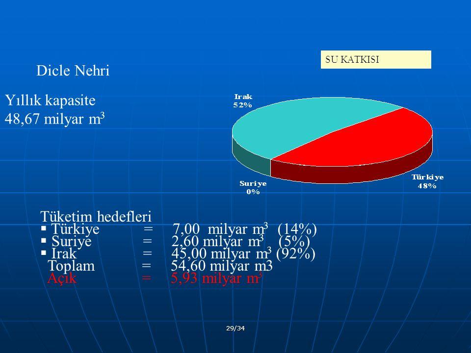 29/34 SU KATKISI Tüketim hedefleri  Türkiye = 7,00 milyar m 3 (14%)  Suriye = 2,60 milyar m 3 (5%)  Irak = 45,00 milyar m 3 (92%) Toplam = 54,60 milyar m3 Açık = 5,93 milyar m 3 Dicle Nehri Yıllık kapasite 48,67 milyar m 3