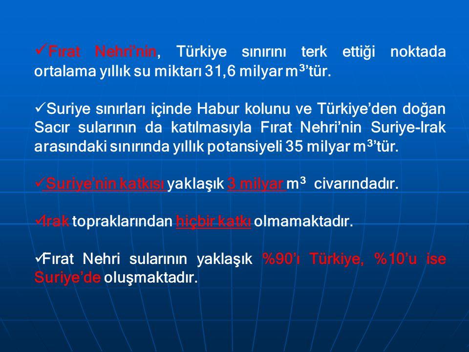 Fırat Nehri'nin, Türkiye sınırını terk ettiği noktada ortalama yıllık su miktarı 31,6 milyar m 3 'tür. Suriye sınırları içinde Habur kolunu ve Türkiye