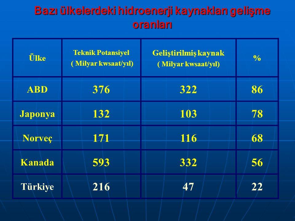 Bazı ülkelerdeki hidroenerji kaynakları gelişme oranları Ülke Teknik Potansiyel ( Milyar kwsaat/yıl) Geliştirilmiş kaynak ( Milyar kwsaat/yıl) % ABD 3763228686 Japonya 1321037878 Norveç 1711166868 Kanada 59333256 Türkiye 2164722