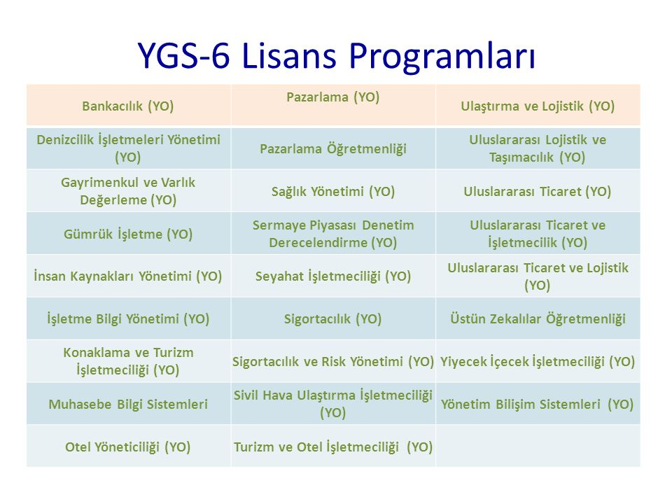 YGS-6 Lisans Programları Bankacılık (YO) Pazarlama (YO) Ulaştırma ve Lojistik (YO) Denizcilik İşletmeleri Yönetimi (YO) Pazarlama Öğretmenliği Uluslar