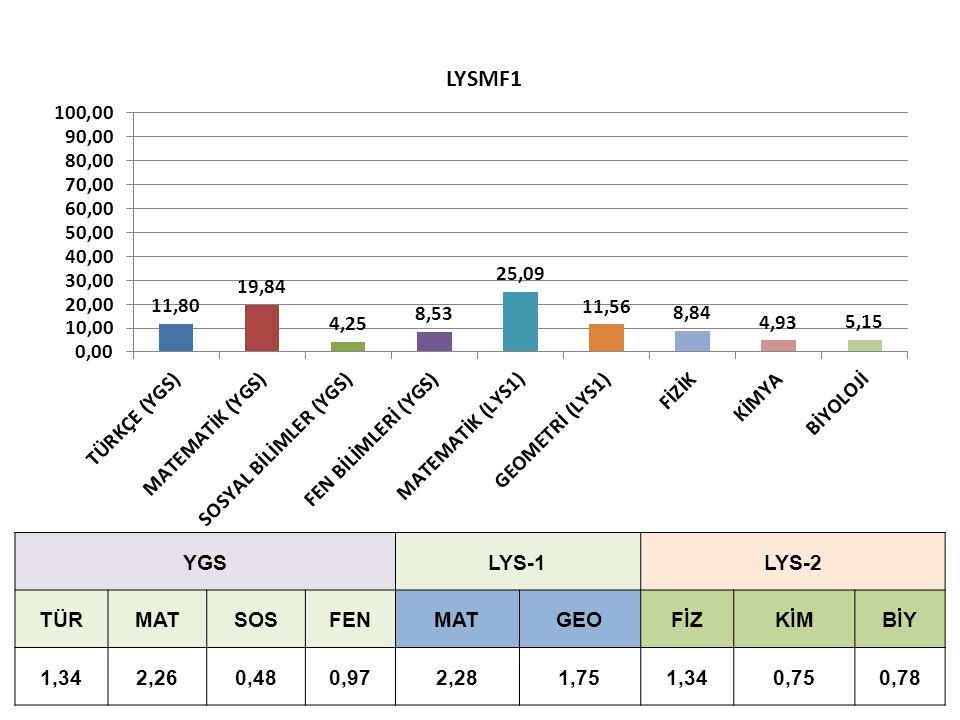 YGSLYS-1LYS-2 TÜRMATSOSFENMATGEOFİZKİMBİY 1,342,260,480,972,281,751,340,750,78